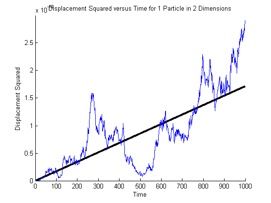 BMC - Simulating Brownian Motion | Advanced Lab